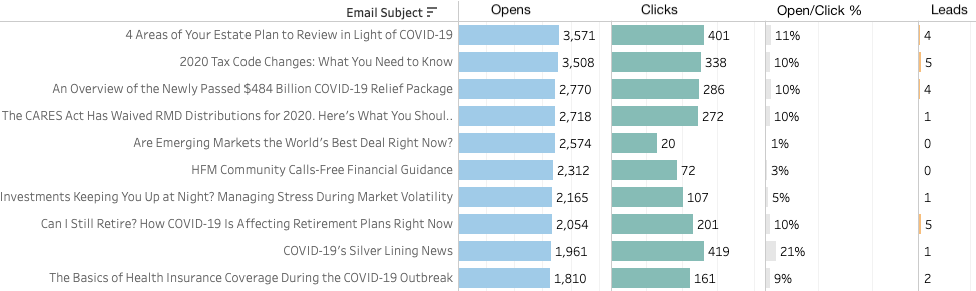 Lead Pilot Succesful User Email Subject Lines