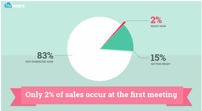 2% of sales happen at first meeting