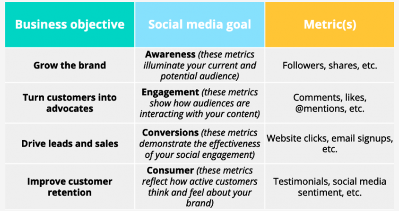Aligning social media goals with business objectives