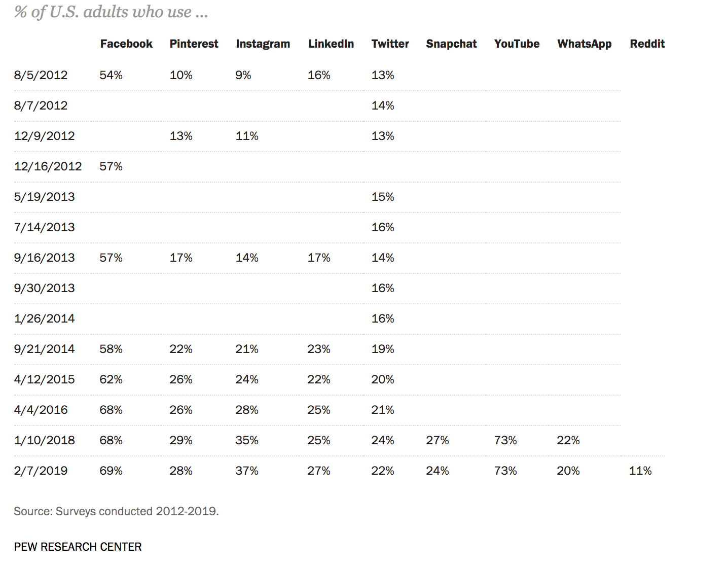 where do different generations spend their time online?