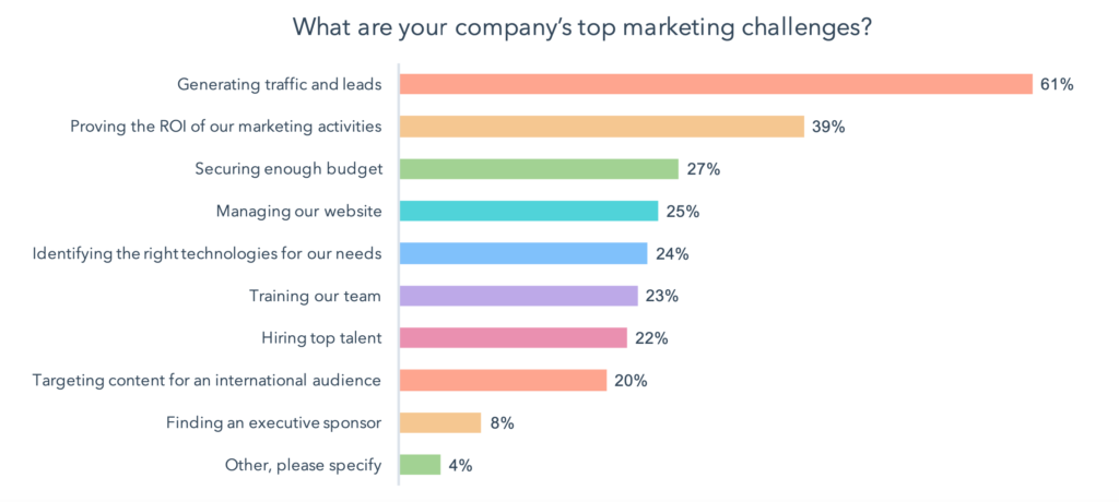 What are your company's biggest marketing challenge lead generation