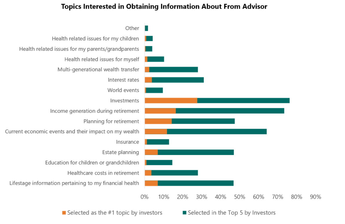 Spectrem Group research what do advisors want to talk about with their financial advisor