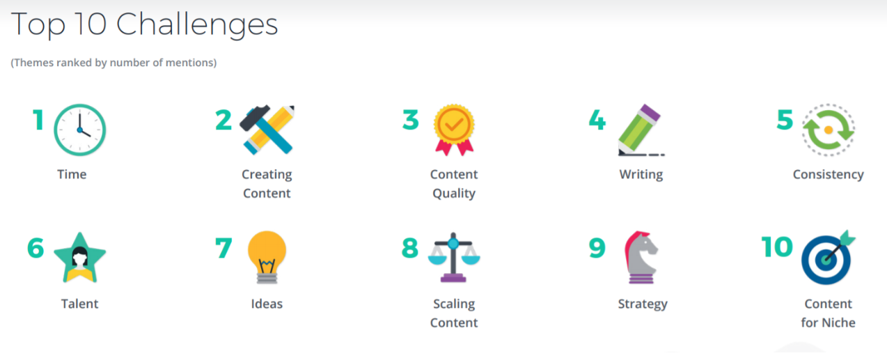 Survey biggest struggles in content marketing