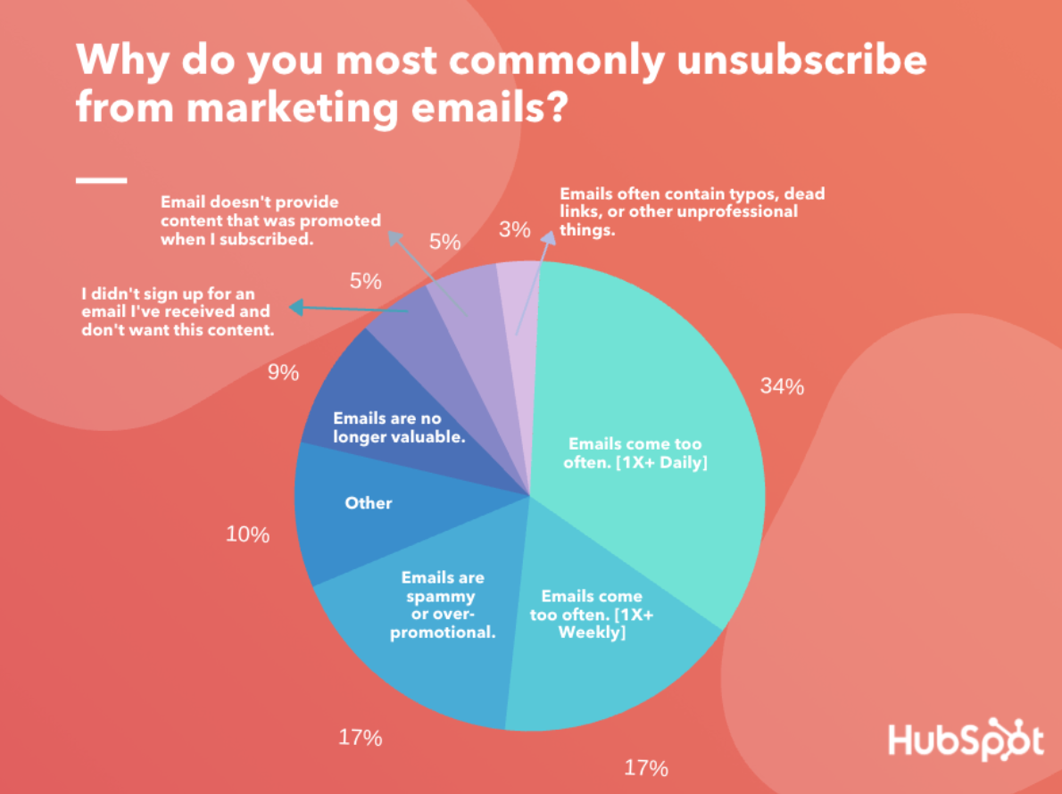 Hubspot why people unsubscribe to email newsletters