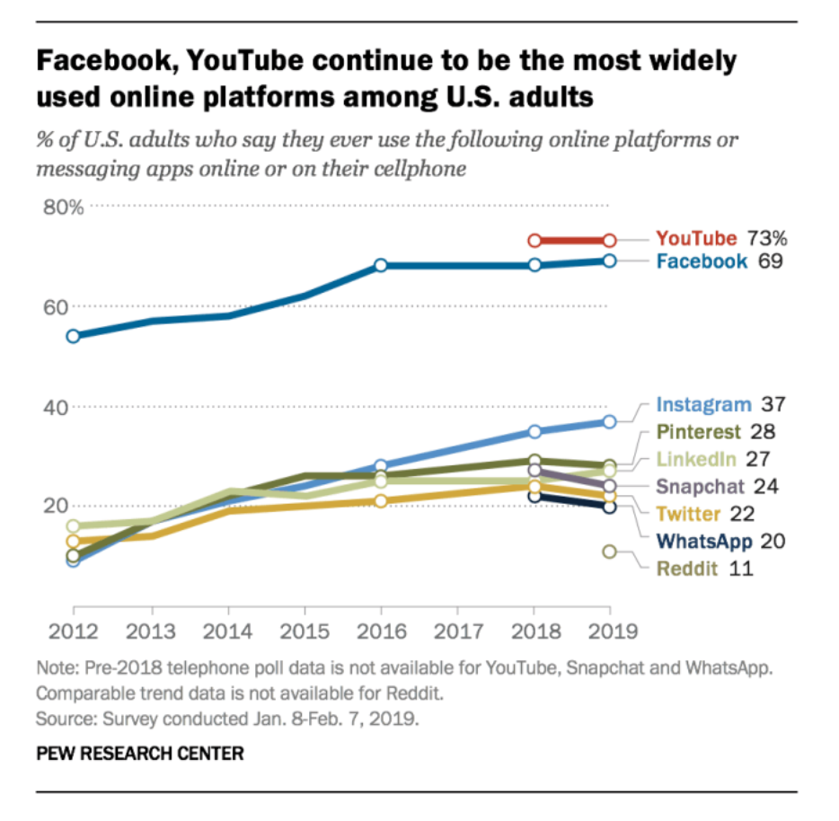 Most used online platforms among adults youtube