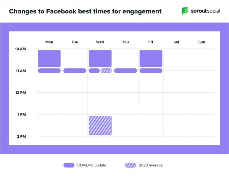 Best time to post on Facebook during Covid-19