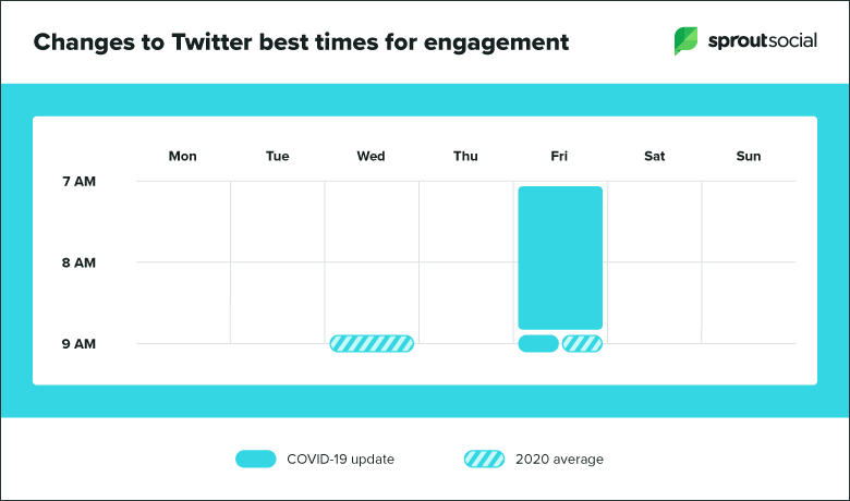 Best times to post on Twitter during covid 19