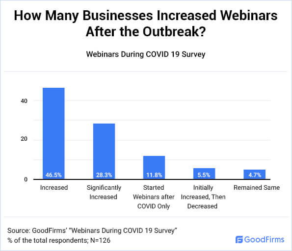 Rise in webinars during covid