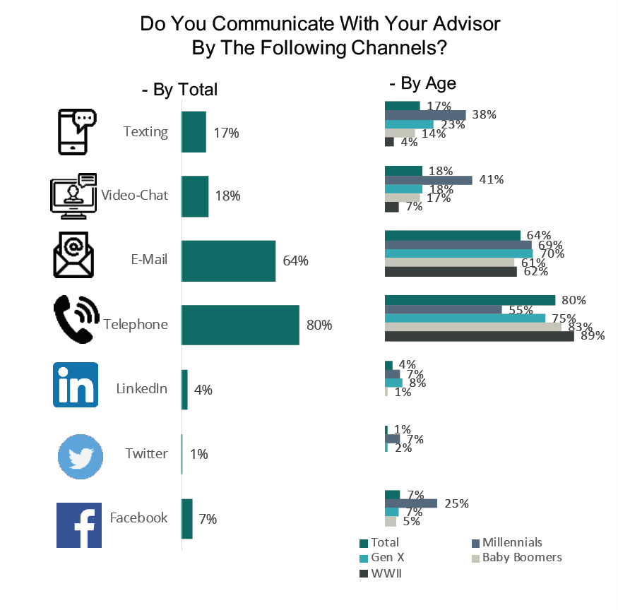 How do you communicate with your advisor?