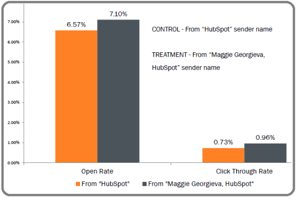sender name hubspot test