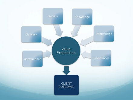 Where to begin creating a value proposition