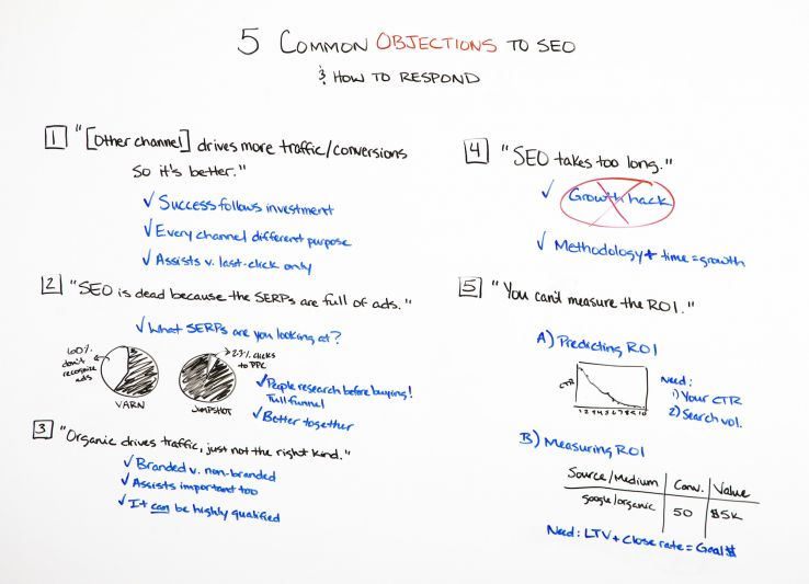 SEO objectives