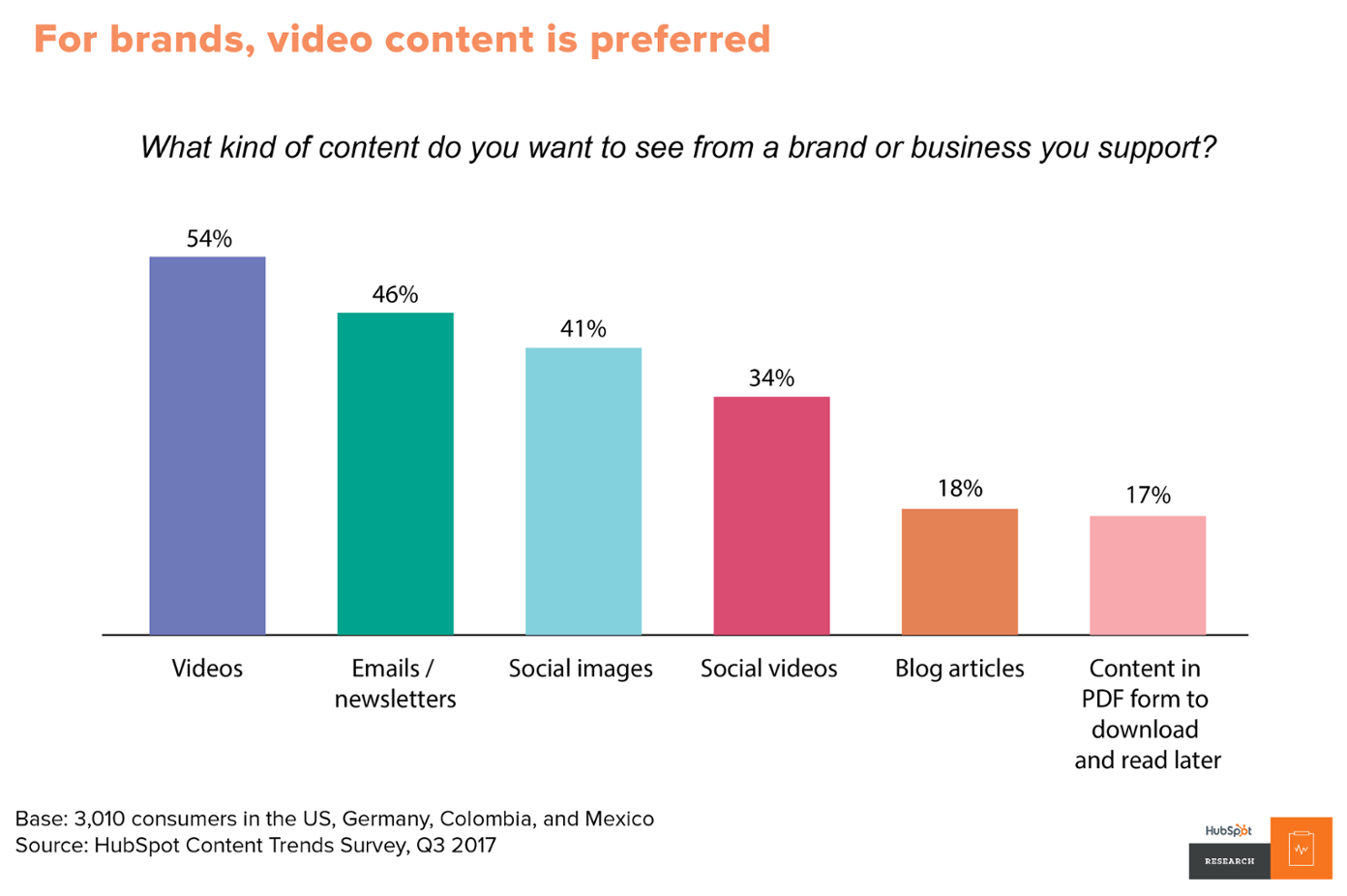Financial advisor clients prefer videos over any other type of content.